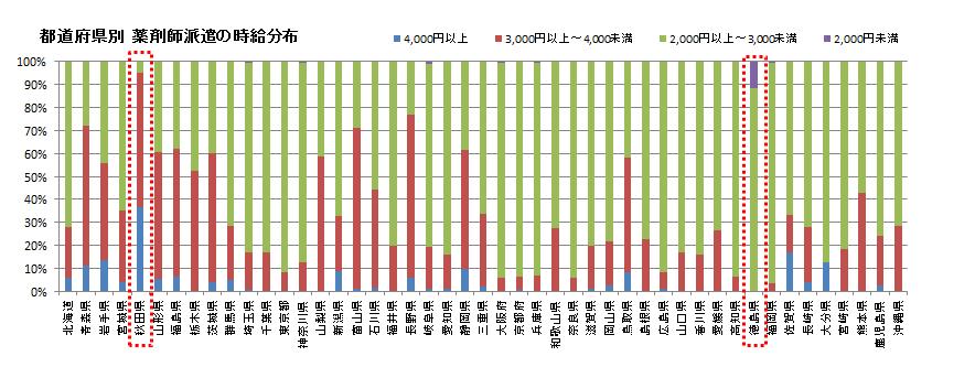 都道府県別_薬剤師派遣の時給グラフ
