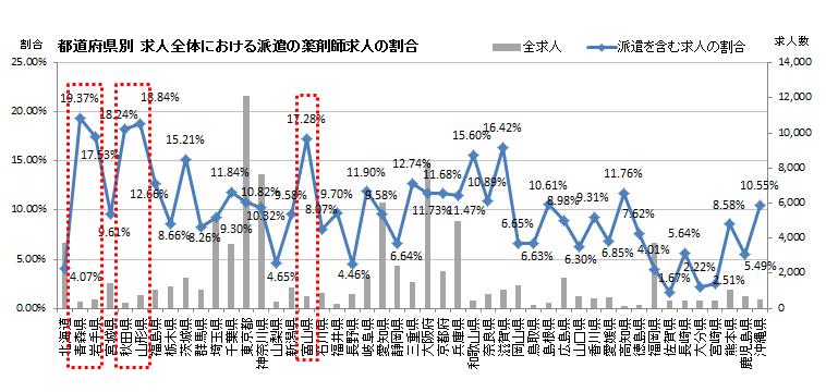都道府県別 求人全体における派遣の薬剤師求人の割合グラフ